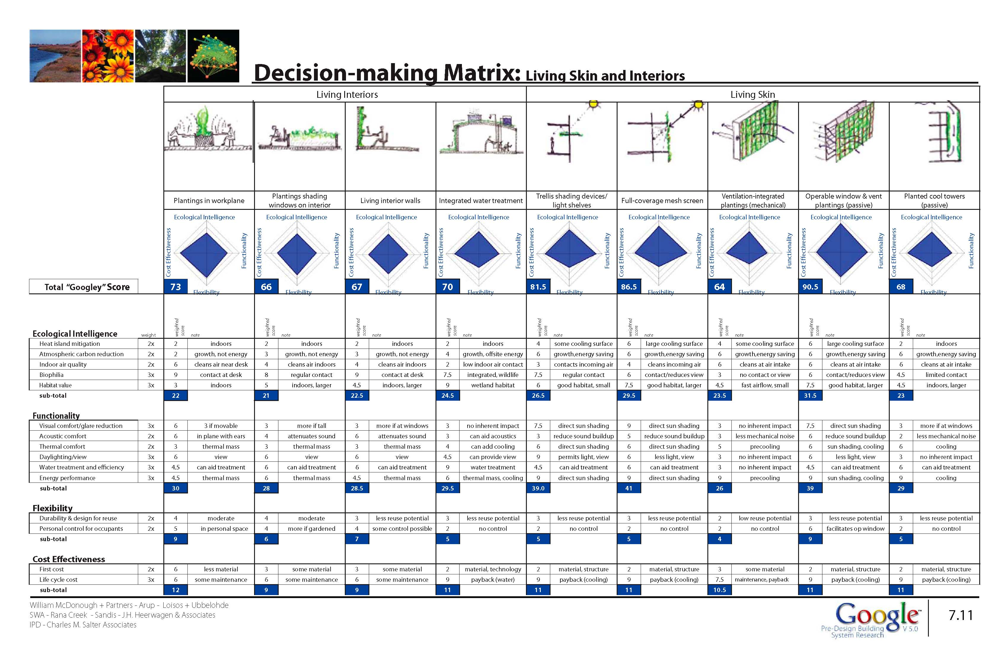 decision matrix template word